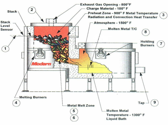 Jet Melter® Overall Design Principle