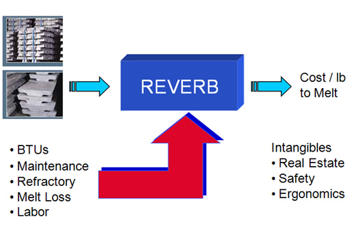 Reverb Cost Variables
